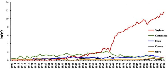نمودار مصرف لوبیای سویا در آمریکا